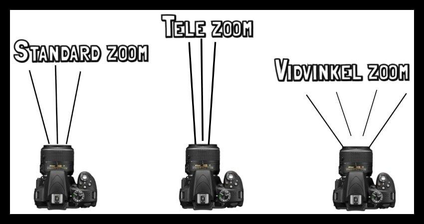 Spejlreflekskamera objektiver